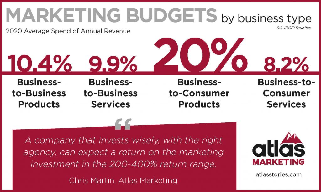 Marketing budget - How much should companies spend on marketing?