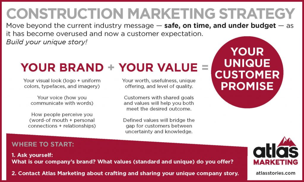 construction marketing leads to a unique customer promise